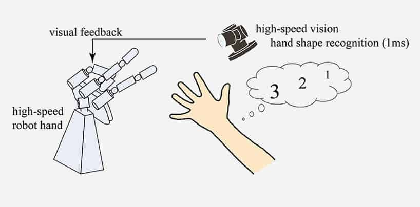 rock paper scissors robot is so fast it wins every game 04